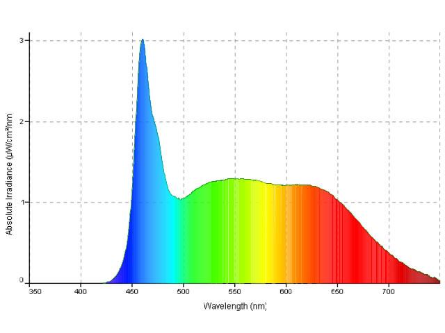 Спектр светодиодного прожектора 150W BabyLED Daylight DMX MO